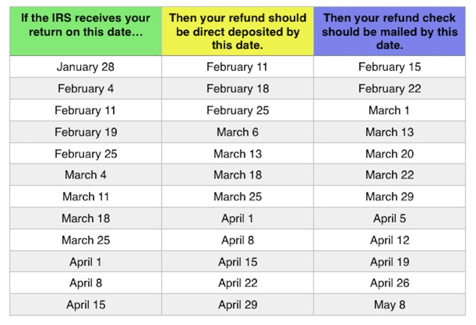 Tax Refund Calendar 2019 When can you Expect Your Tax Refund?   Andrews Tax Accounting